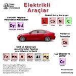 Elektrikli Araçlar Küçük